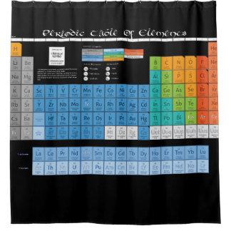 Periodische Tabelle Duschvorhang