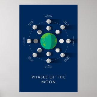 Phasen des Mond-Druckes Poster