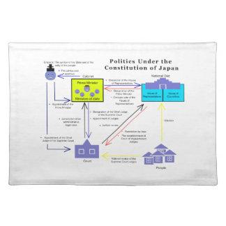 Politik unter der Konstitution von Japan-Diagramm Tisch Sets
