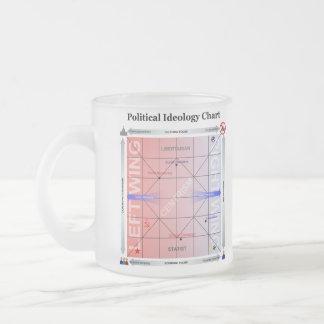 Politisches Nolan Diagramm mit zusätzlicher Inform Matte Glastasse