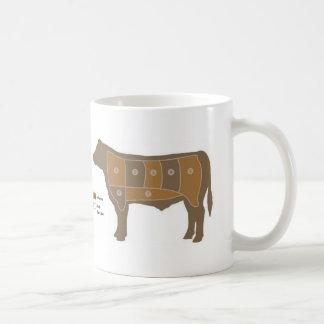 Rindfleischdiagramm Kaffeetasse