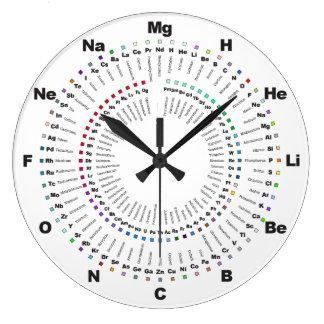Schließen Sie Periodensystem-Chemie-Uhr - H zu Og Große Wanduhr
