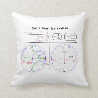 Smith-Diagramm-Erklärungs-Diagramm Zierkissen