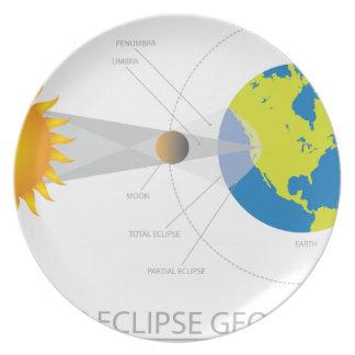 Sonnenfinsternis-Geometrie-Illustration Teller