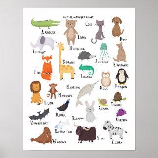 Tieralphabet-Diagramm A-Zkunstdruck Poster