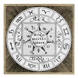Tierkreis-und Planeten-Symbol-Mandala Poster