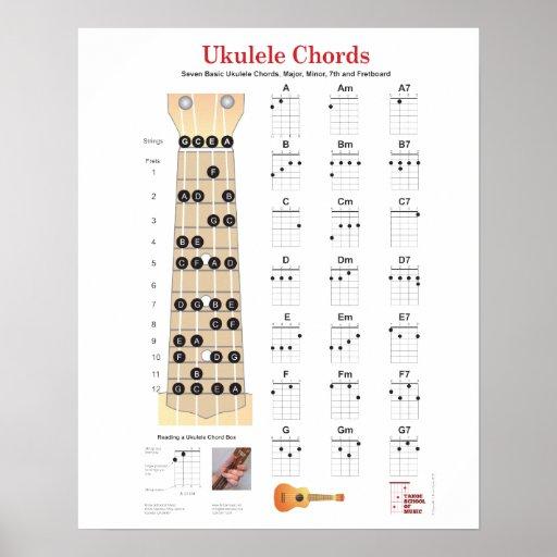 Ukulele Chords Finger-Diagramme, Fretboard mit Anm Posterdrucke