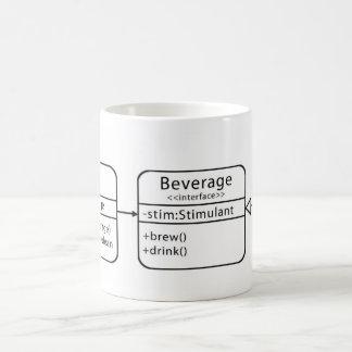 UML Klassen-Diagramm-Tasse Tasse