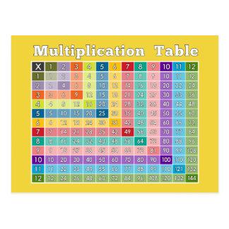 Vermehrungs-Tabelle für Lehrer und Postkarte