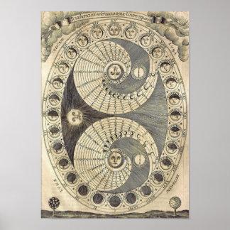 Vintage Kunst Moonchart - Phasen des Mondes Poster