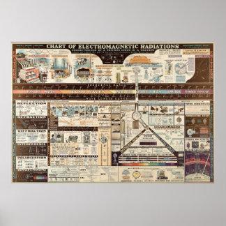 Vintages Diagramm der elektromagnetischen Poster