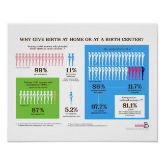 """Warum Zuhause-Geburt Infographic 14"""" x 11"""" Plakat"""