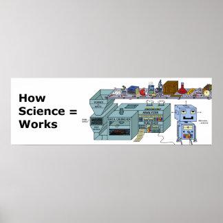 Wie Wissenschaft arbeitet - lustiges Plakat